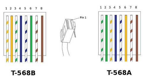 codigo colores cable rj45